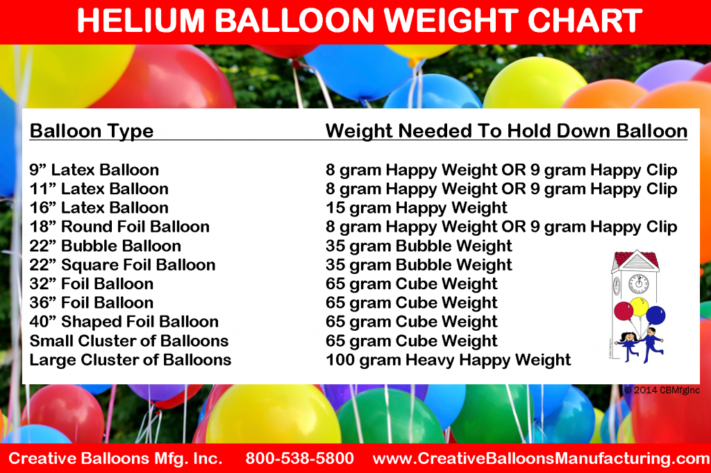Helium Balloon Weight Chart - Creative Balloons Mfg. Inc